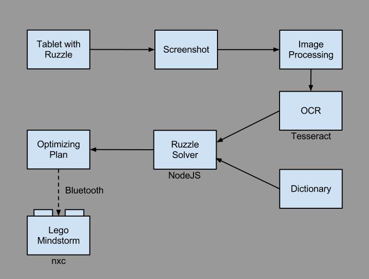 Ruzzle solver scheme (3)